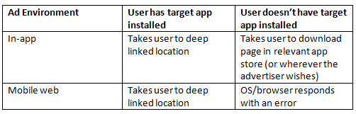 What is Deep Linking and How to Create Deep Link URLs?