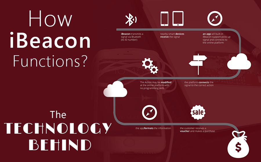 How Do Ibeacons Function The Technology Behind Them