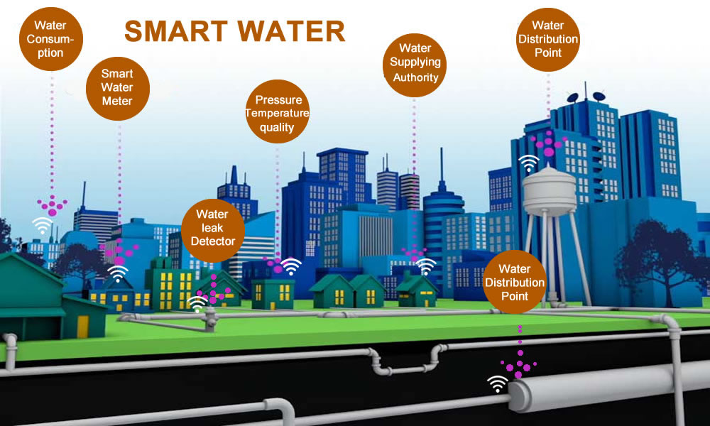Water Supply Management Smart Cities