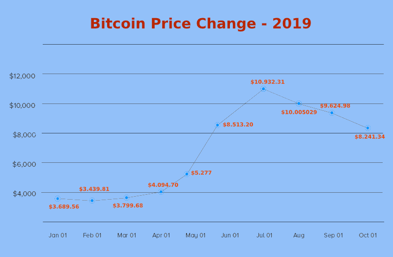 How Does the Price of Cryptocurrency Changes in Market?
