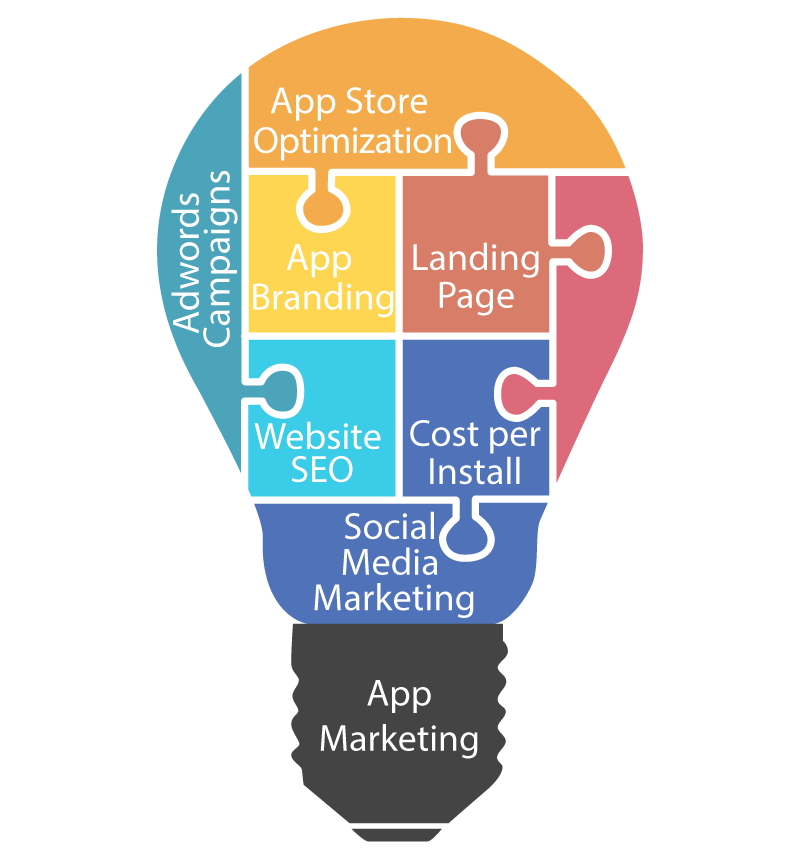 App Marketing - Mobiloitte Blog