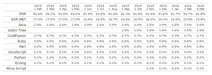 Historical trends in the usage of server side programming languages February 2016
