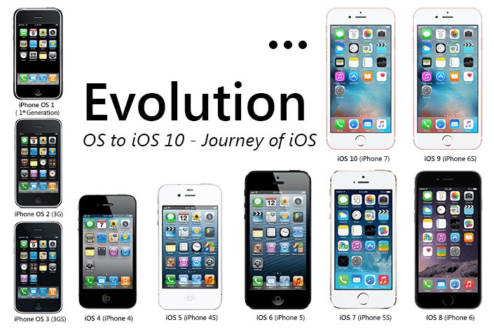 all iphones in order evolution from iphone os 1 to ios 10 journey of ios 13377