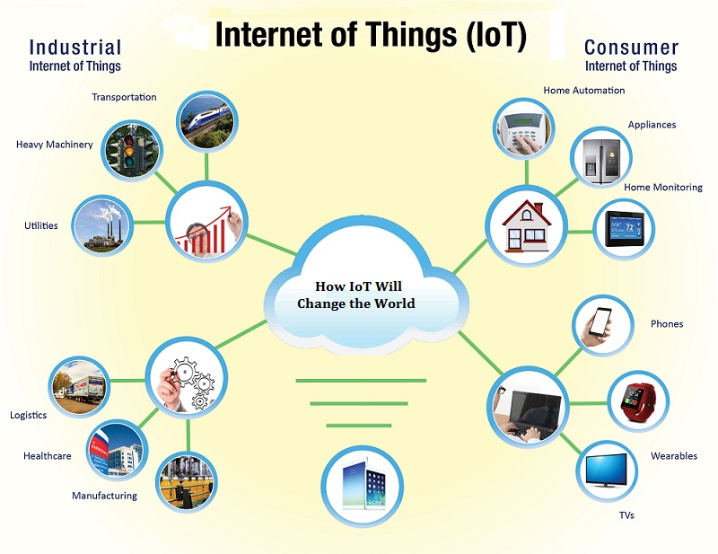 How IoT Will Change the World