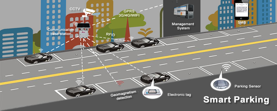 Car With Road >> Smart Parking Solution Using IoT - Mobiloitte Blog