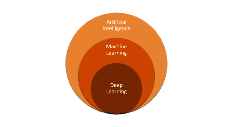 Machine Learning and Deep Learning : What's the difference