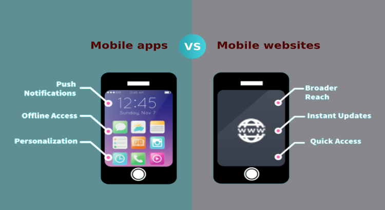 Mobile Apps vs Mobile Website : Which is best for your business?
