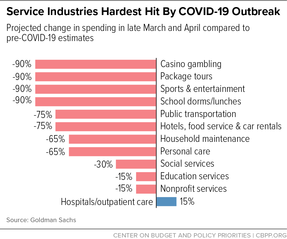 These are some of the industries impacted by the Coronavirus pandemic